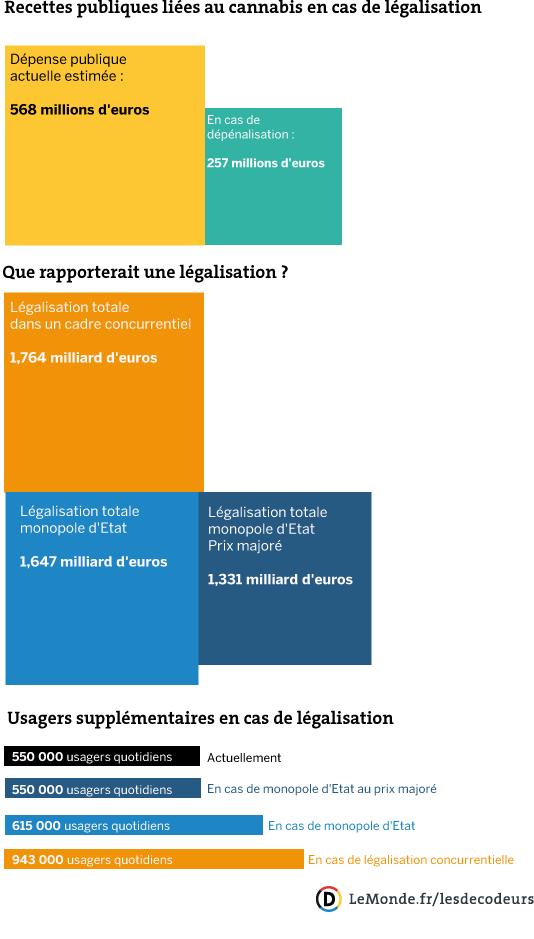 Les bénéfices de la légalisation du cannabis en France