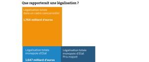 bénéfices-légalisation-cannabis-france
