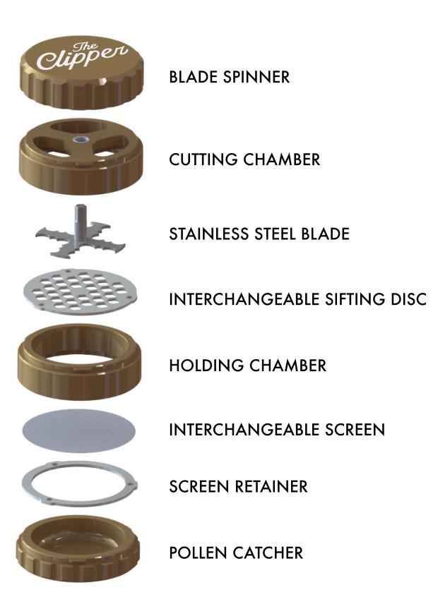 Description du grinder Clipper
