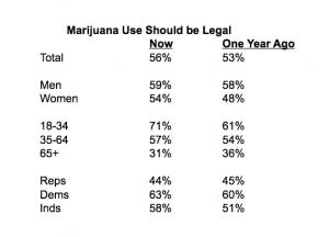 sondage CBS