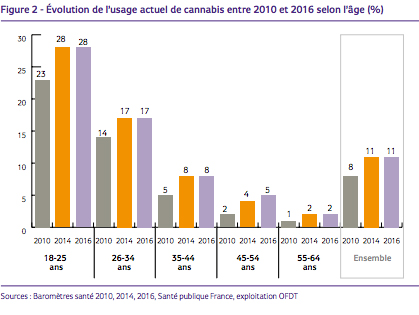Evolution de l'usage actuel de cannabis