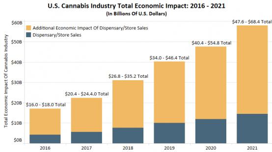 U.S cannabis industry
