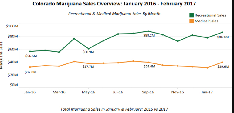 Ventes de cannabis au colorado