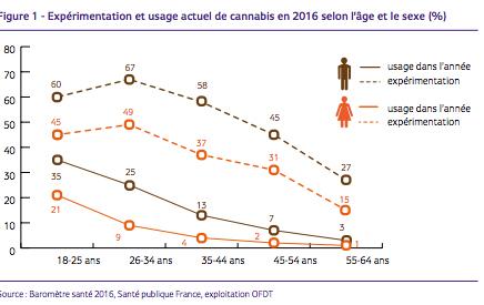 expérimentation et usage du cannabis en 2016