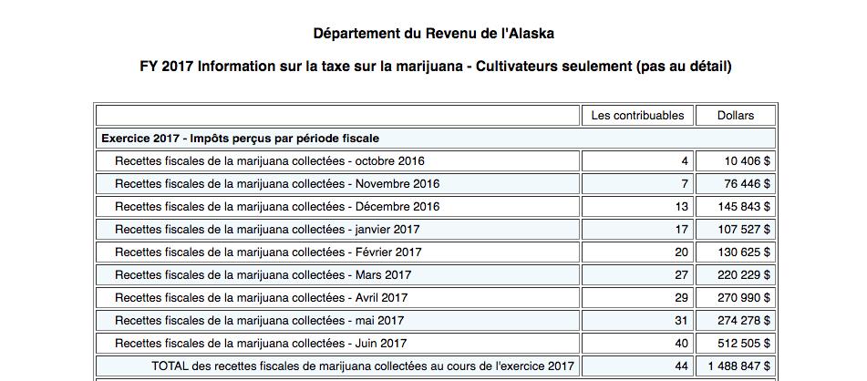 La Vente de Cannabis en Alaska en 1 an