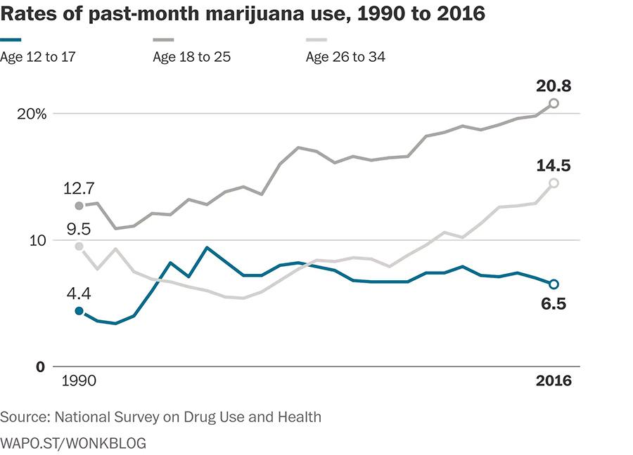 Consommation de cannabis des jeunes aux USA