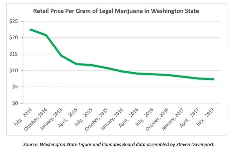 Prix du cannabis à Washington