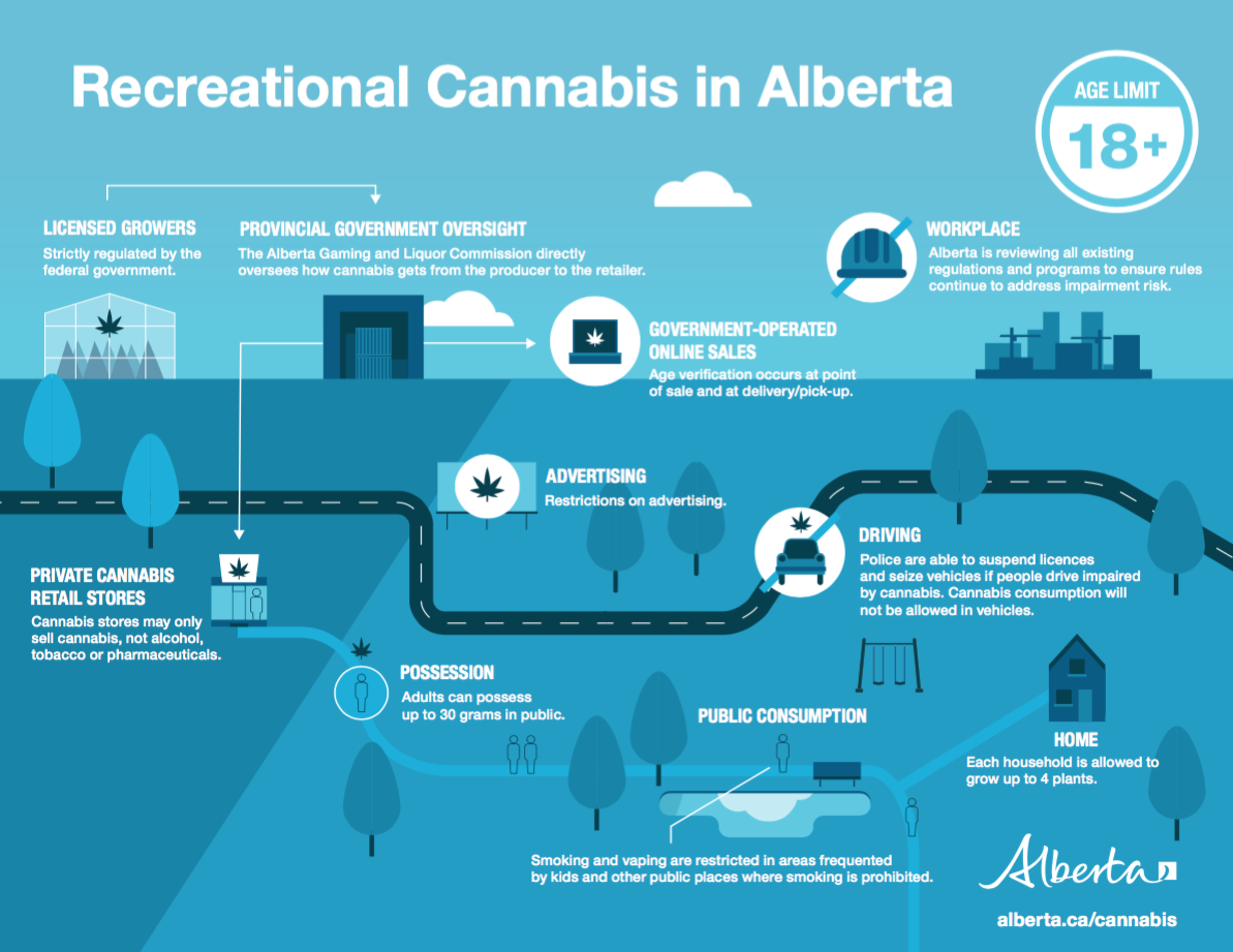 Législation sur le cannabis en Alberta
