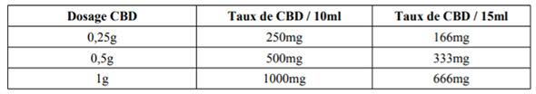Dosage en CBD