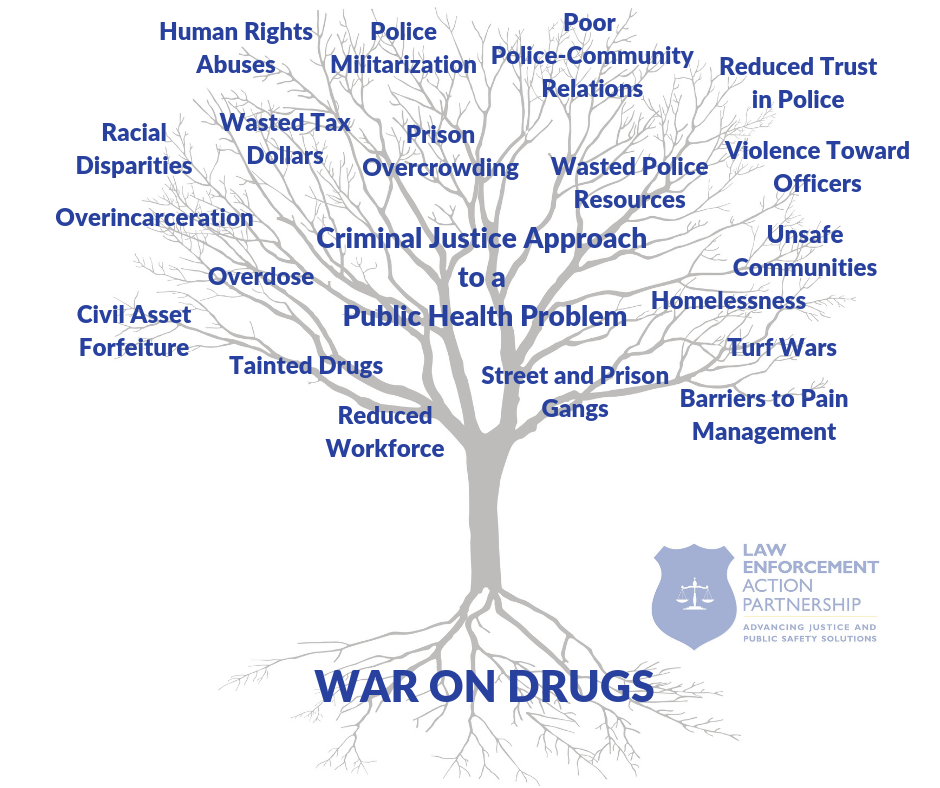 leap war on drugs