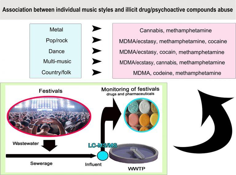 drogues et musique