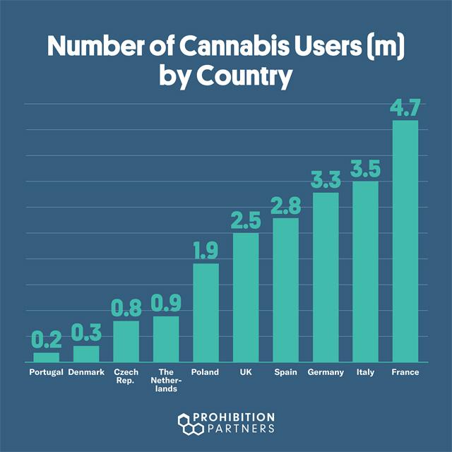 consommation de cannabis europe