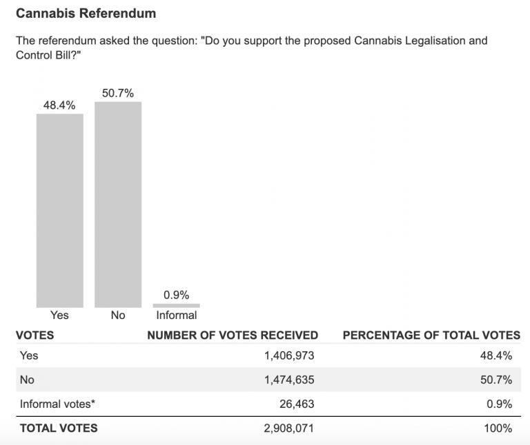 Résultat définitif du référendum sur le cannabis en Nouvelle-Zélande