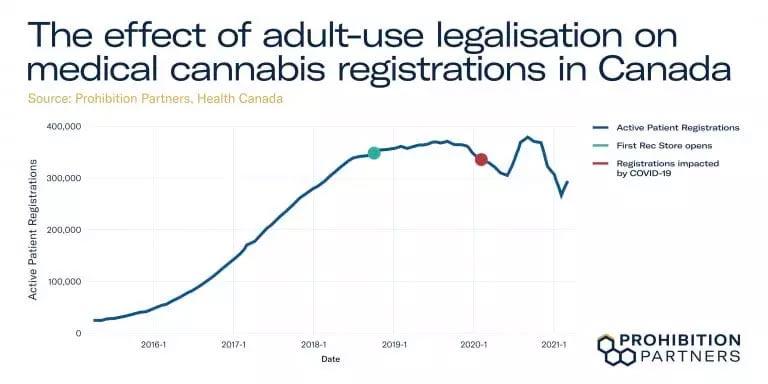 Cannabis médical au Canada